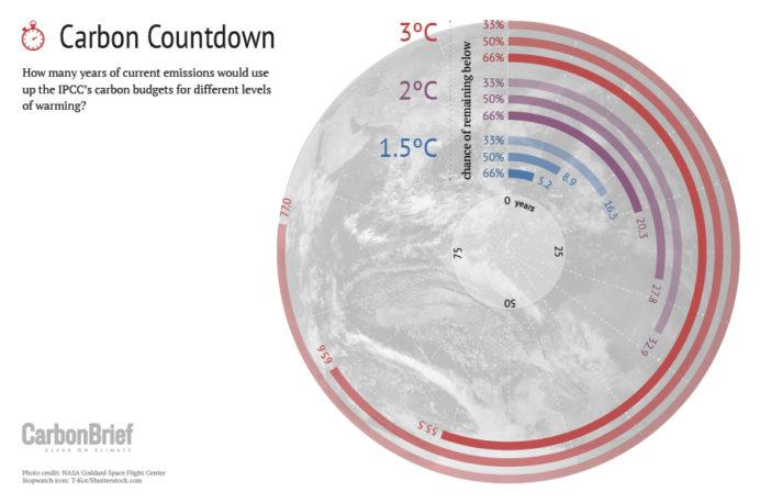 Carbon Briefin analyysin mukaan jo viiden vuoden annos nykytasoisia ilmastopäästöjä riittää aiheuttamaan lämpötilan nousemisen 1,5 asteella.