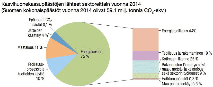 Lähde: Tilastokeskus: Suomen kasvihuonekaasupäästöt 1990-2015.pdf (25.5.2015)