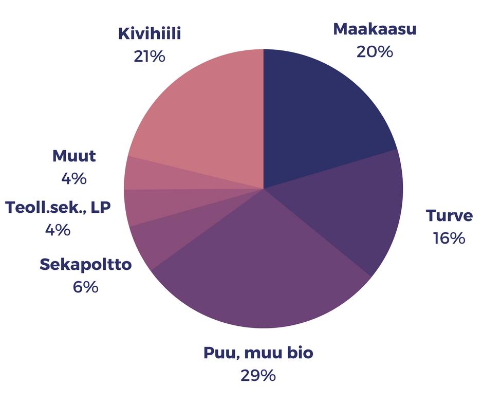 Kaukolämmön polttoaineet: Kivihiili 21%, Maakaasu 20%, Turve 16%, Puu ja muu bio 29%