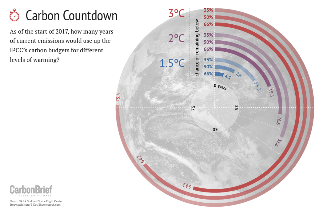 Carbon countdown