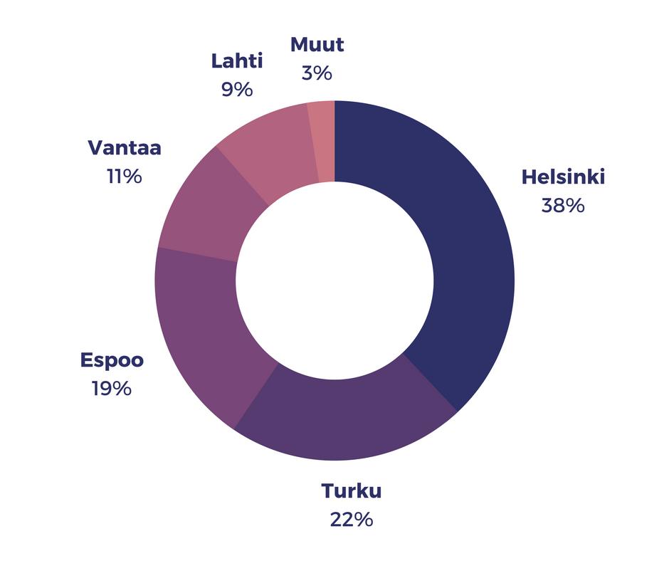 Kivihiilellä tuotettu energia Suomessa