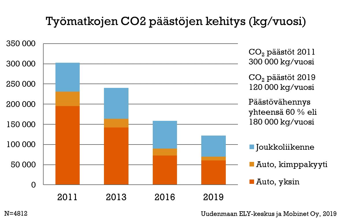 Työmatkojen CO-päästöjen kehitys -graafi