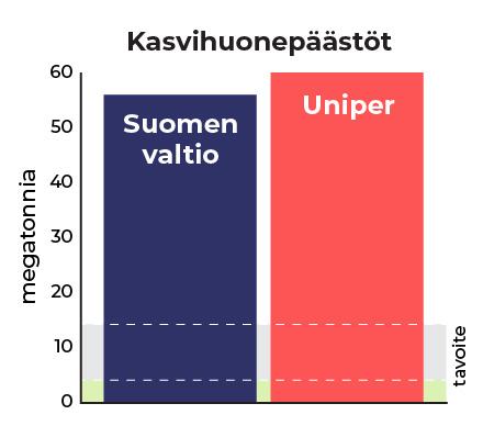 Uniperin päästöt verrattuna Suomen päästöihin