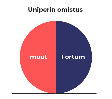 Diagrammi: Fortumin osuus Uniperista