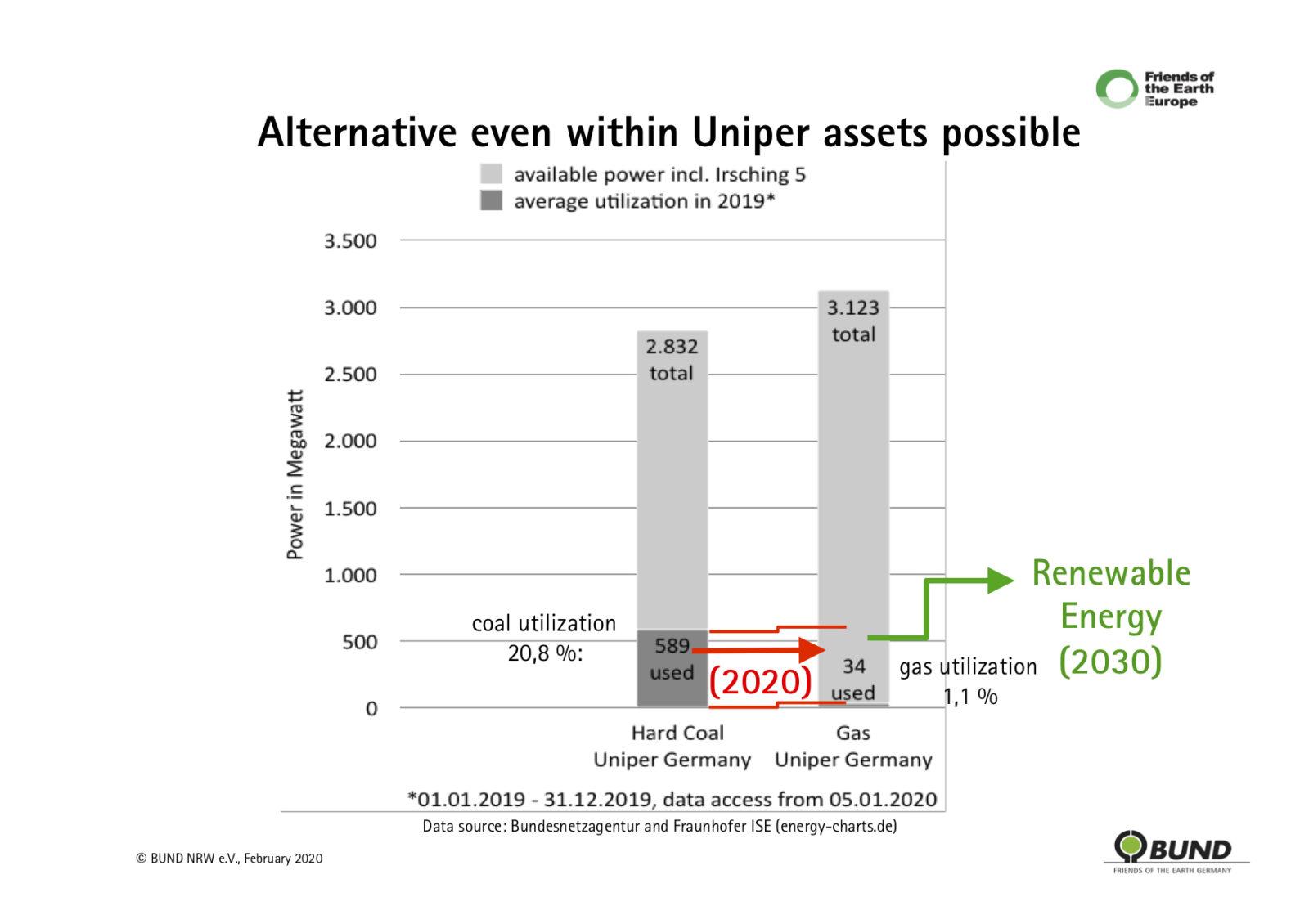 Kuvassa on grafiikka, jossa esitetään Uniperin kivihiilivoimaloiden kapasiteetti 2,832 megawattia, josta 2019 oli käytössä 20,8% sekä Uniperin kaasuvoimaloiden kapasiteetti 3,123 megawattia, josta 2019 käytössä oli vain 1,1,%.