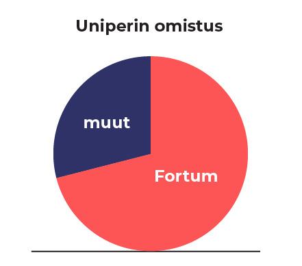 Fortumilla on Uniperista enemmistöomistus