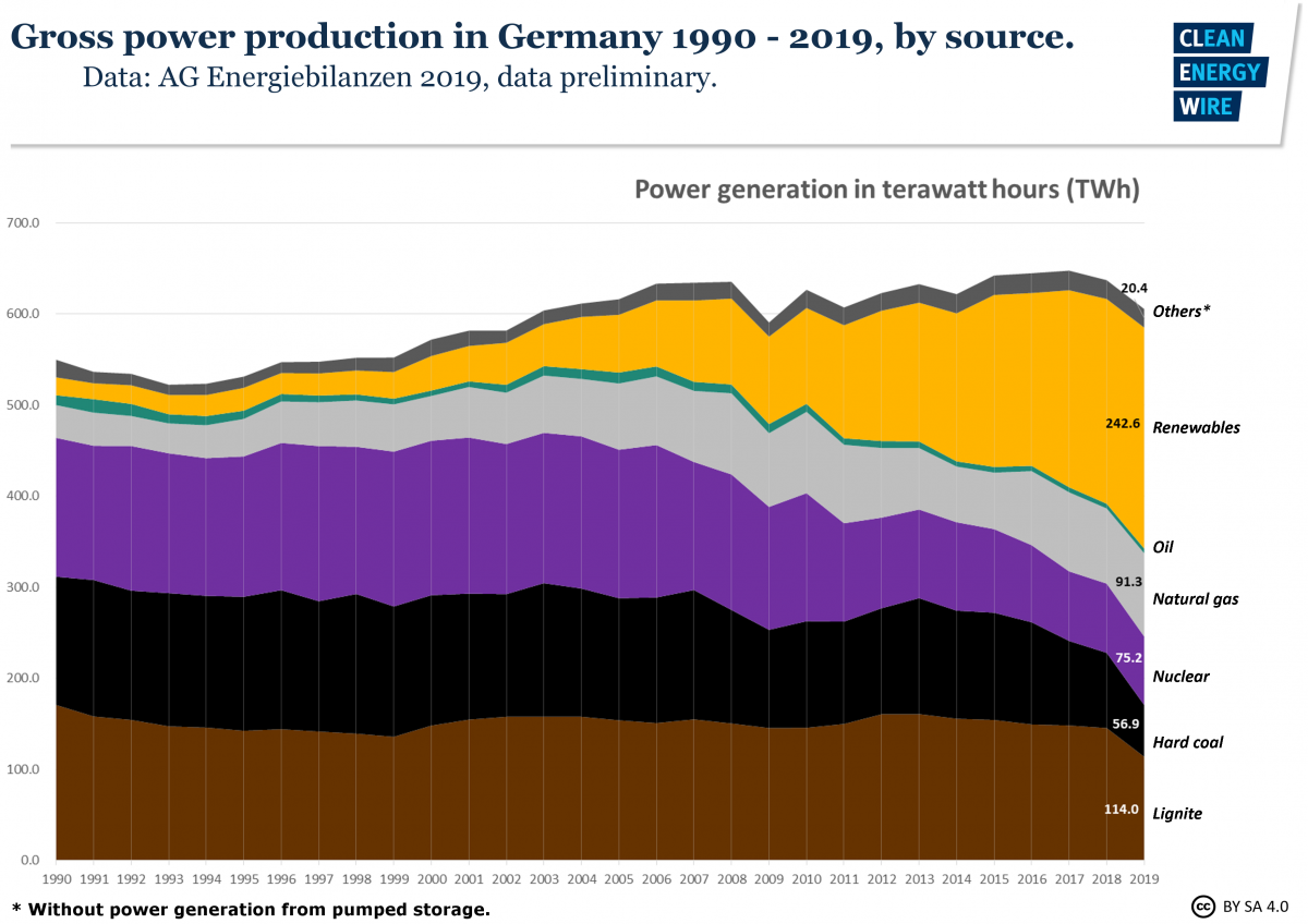Gross power production in Germany 1990-2019