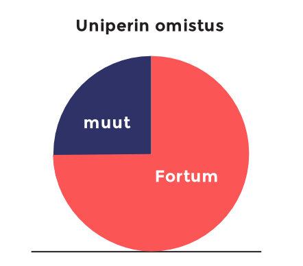 Uniperin omistus -diagrammi: Fortumilla 75 %